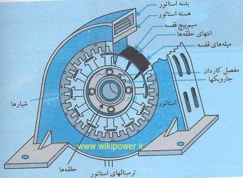 ماشین سنکرون[www.wikipower.ir]