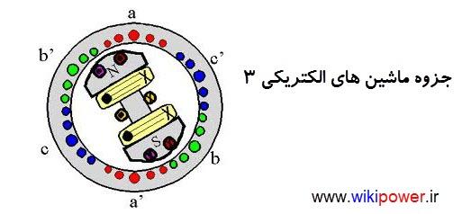 www.wikipower.ir ماشین 3