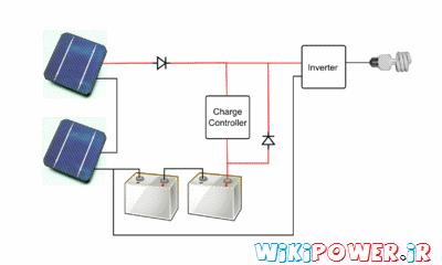 www.wikipower.ir-انرژی خورشیدی