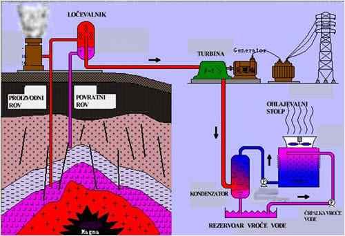 نیروگاه زمین گرمایی wikipower.ir