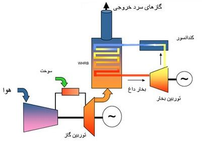 انواع نیروگاهها و کاربرد آنها