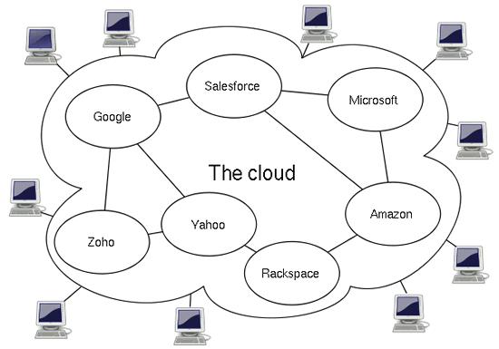 محاسبات ابری 1