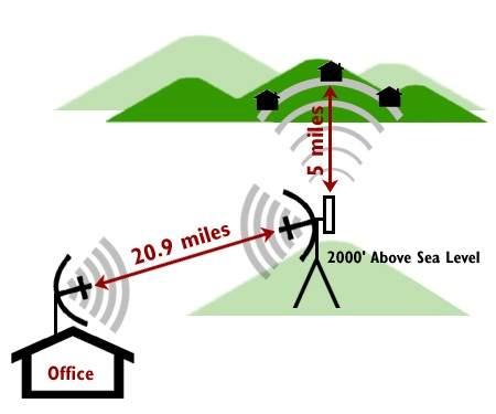 کاربرد و عملکرد شبکه های بی سیم