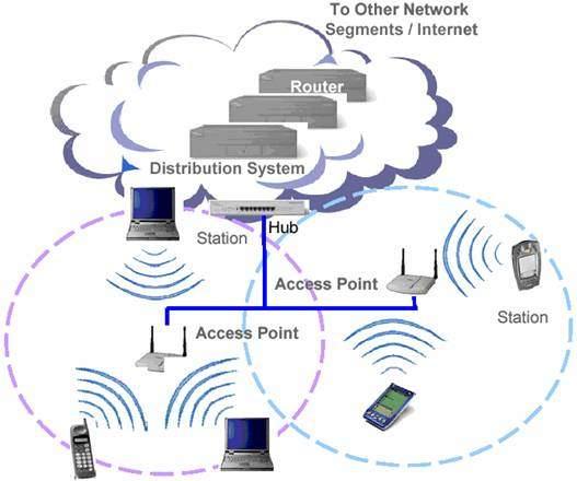 کاربرد و عملکرد شبکه های بی سیم1