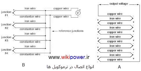 اتصال ترموکوپلwikipower.ir