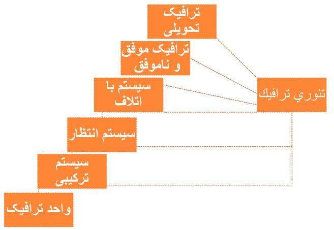 اصول تئوری ترافیک در سیستم های مخابرات (3)