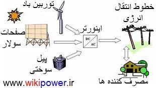 تولید پراکنده DG [wikipower.ir]