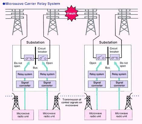 سیستمهای حفاظتی در شبکه های قدرت (2)