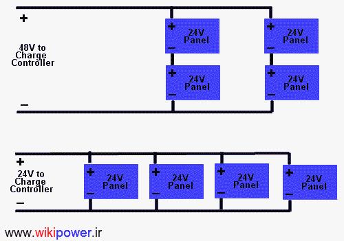 wikipower.ir صفحات  فتوولتائیک