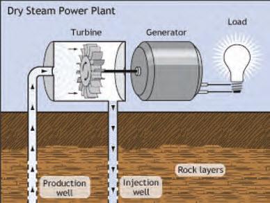 نیروگاه زمین گرمایی--[www.wikipower.ir]