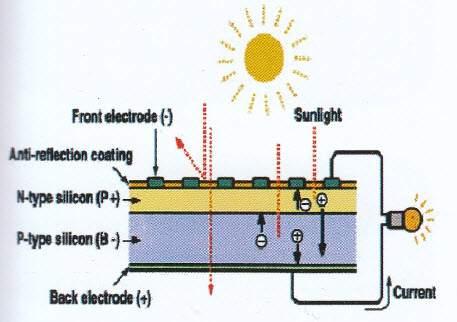 پروسه تولید برق به وسیله یک سلول فوتوولتاییک