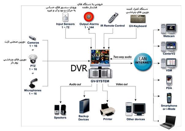 نصب دوربین مدار بسته -[www.wikipower.ir]