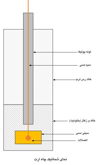 حفر چاه ارت  [www.wikipower.ir]