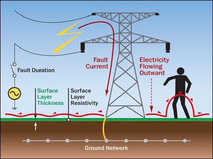 زمین کردن الکتریکی