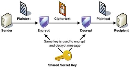 protocol ssl