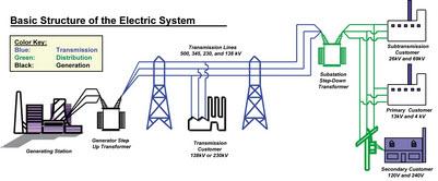 بررسی سیستم های قدرت 1 _[www.wikipower.ir]