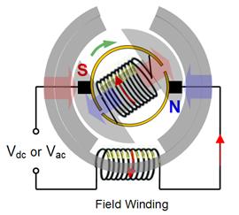 موتور یونیورسال_[www.wikipower.ir]