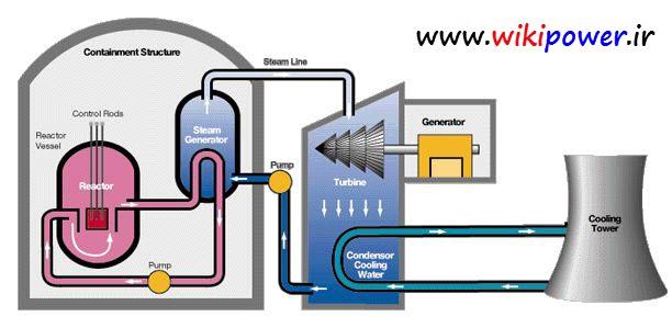 نیروگاه هسته ای _[www.wikipower.ir]