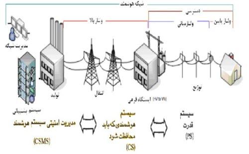 شبکه هوشمند برق_[www.wikipower.ir]