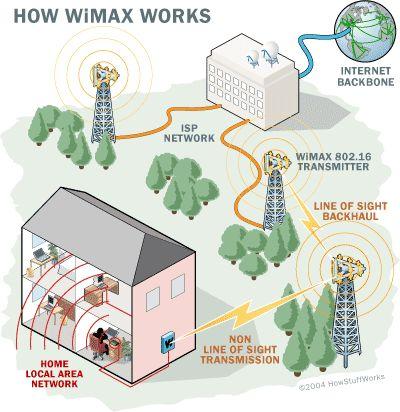 wimax چگونه کار می کند