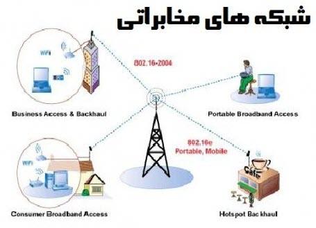 شبکه های مخابراتی