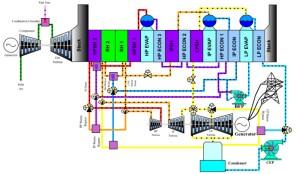 آموزش نیروگاههای تولید کننده برق